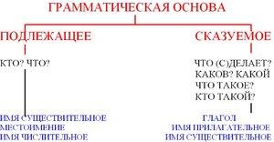 Zoznamka anagramy